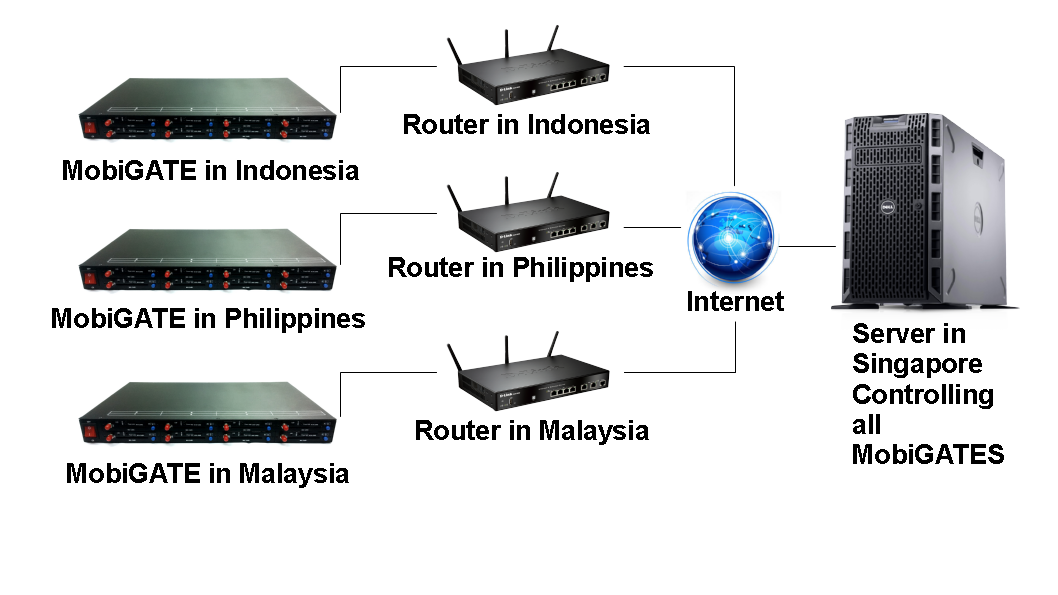 MOBITEK MobiGATE is an IP Based SMS Gateway-01